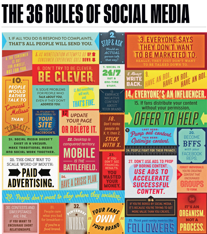 36 Reglas del Social Media. Imagen: New Media and Marketing